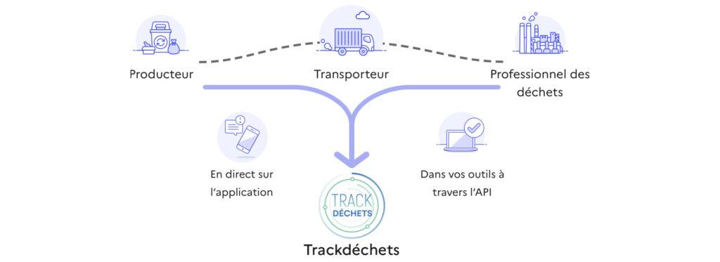 Bordereau de Suivi des Déchets -Trackdéchets